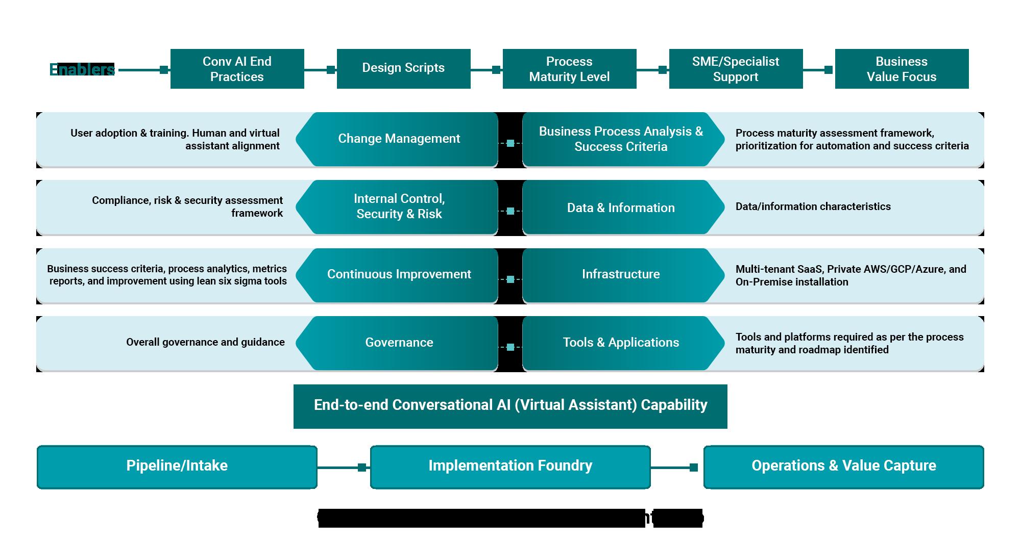 Conversational AI CoE Workforce